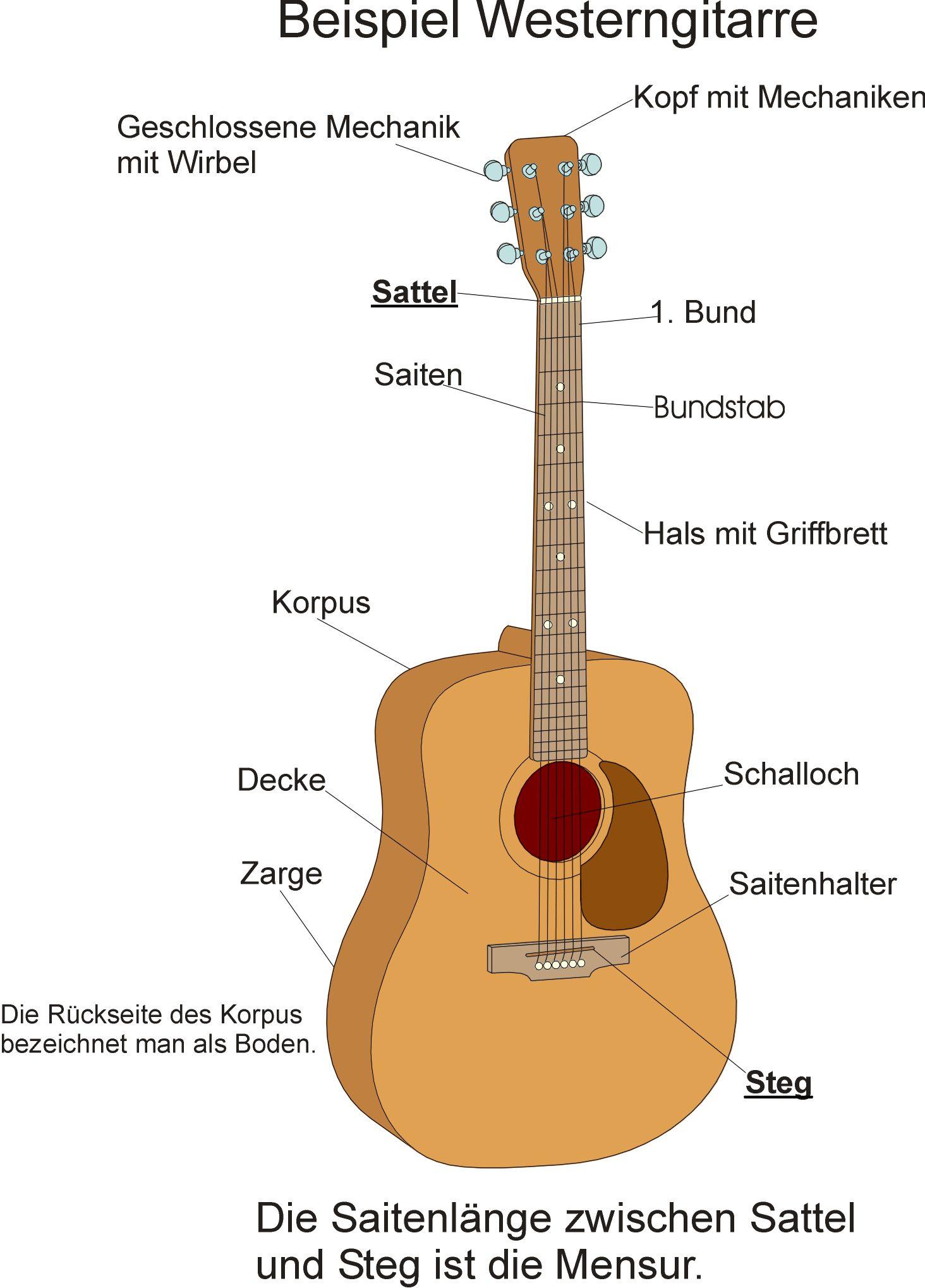 Neue gitarrensaiten jetzt brummt die a saite for Boden italienisch
